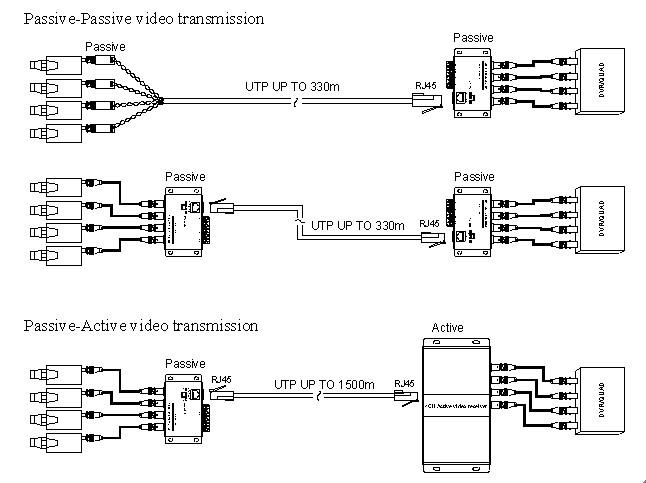4 Channel BNC to RJ45 CAT 5 Video Transceiver Passive