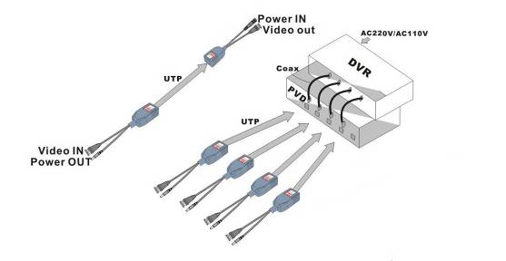 1ch passive power  u0026 video balun pv21